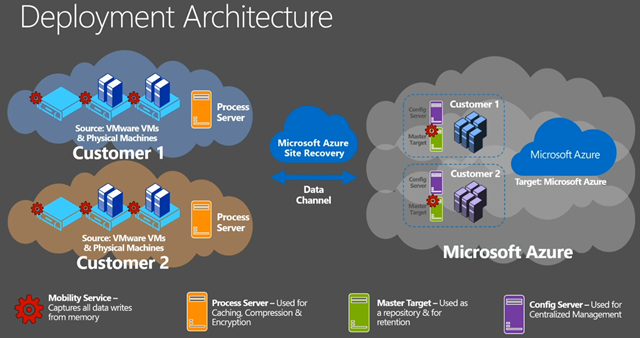 Migrating To Azure Using Asr Read This First Sarvesh Goel